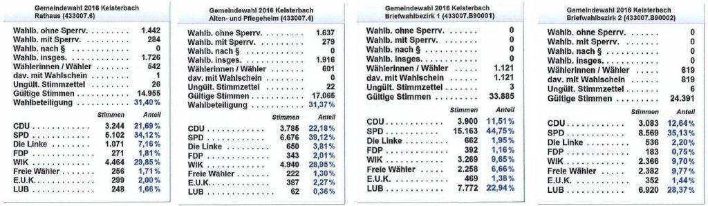 Kommunalwahl 2016 Kelsterbach